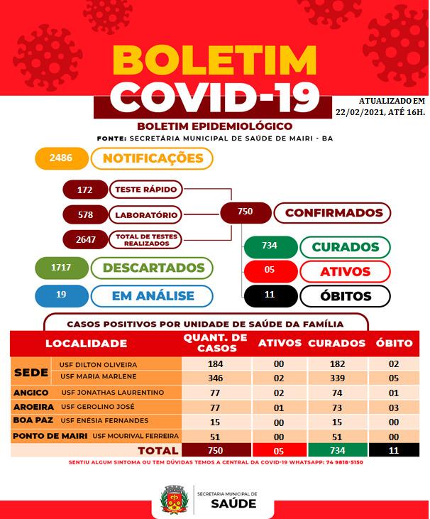 Boletim epidemiológico desta segunda (22), registra dois novos casos e sete novas altas para Covid-19