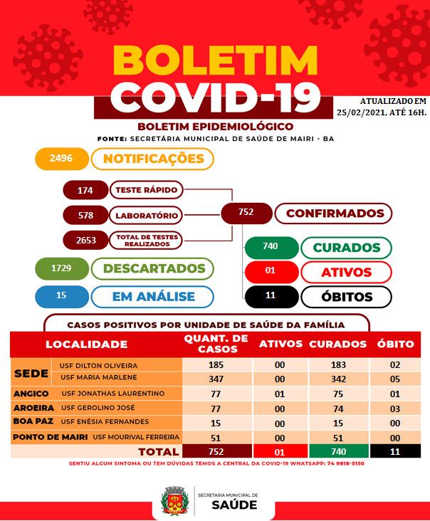 Nesta quinta (25), Mairi alcançou a marca de 752 casos de Covid-19, com um ativo