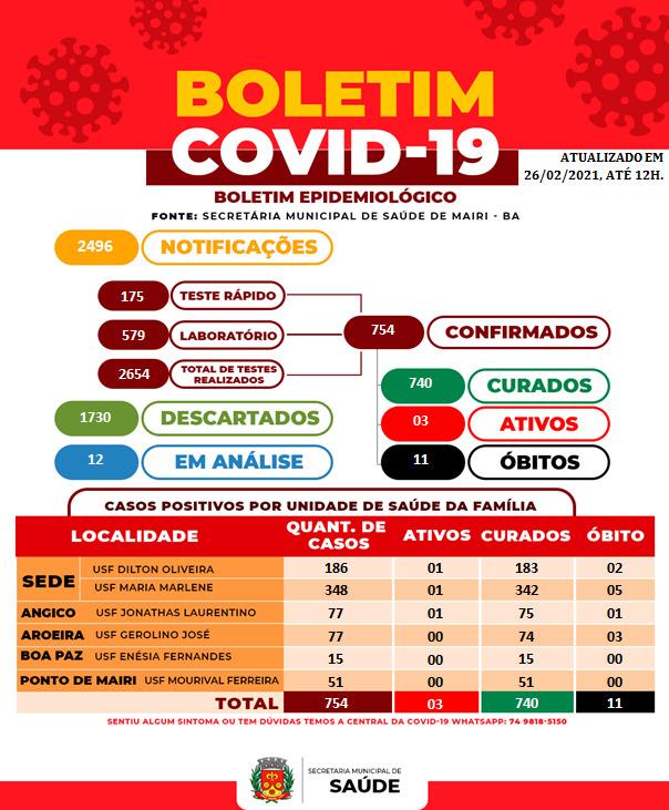 Prefeitura registra 754 casos confirmados de Covid-19, 740 pacientes curados e 11 óbitos